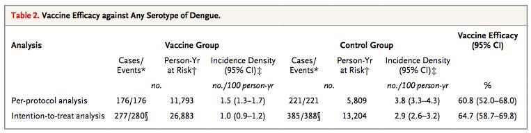 dengue_vaccine_nejm2