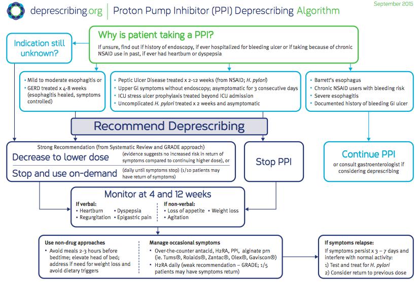 deprescribing_algorithm_PPI_1