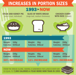 increase-in-portion-sizes