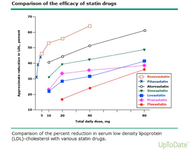 スタチン効果比較