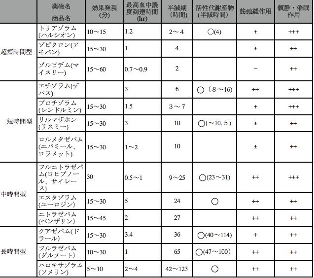 ベンゾジアゼピン_表