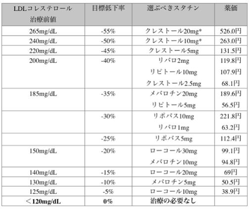 スタチン効果比較表