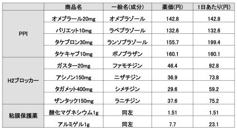 胃薬_薬価20160316