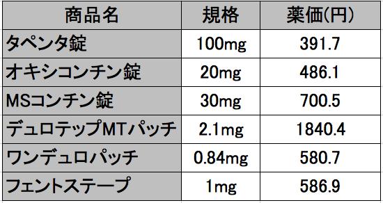 オピオイド薬価