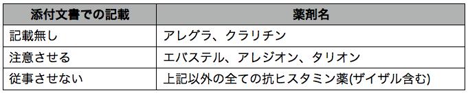 抗ヒスタミン剤_注意