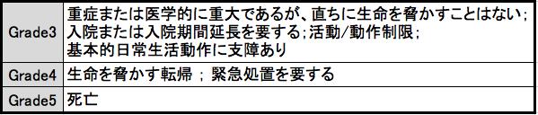 有害事象共通用語規準 v4.0日本語訳JCOG版